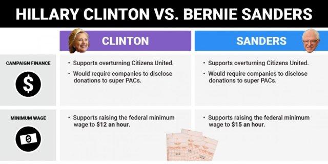 Bernie vs Hillary
